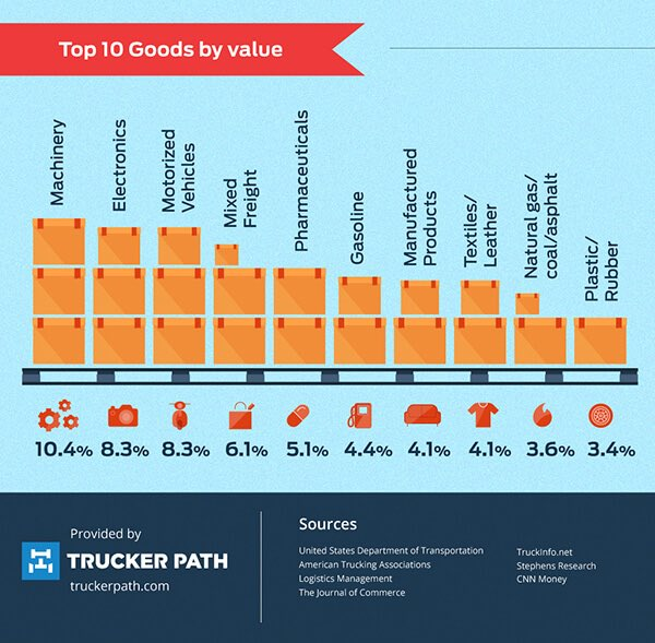 Top 10 Goods, by Value